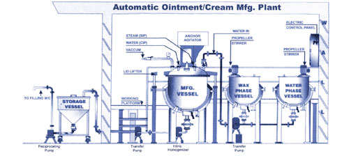 Healthcare Industry Cream Mixing Plant